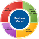 Business model business diagram illustration