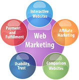 Web marketing business diagram illustration