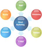 Direct marketing business diagram illustration