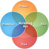 Marketing mix business diagram illustration