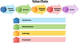 Value chain business diagram illustration