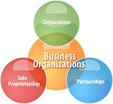 Business organizations business diagram illustration