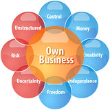 Own business business diagram illustration