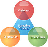 Marketing strategy business diagram illustration