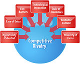 Competitive rivalry business diagram illustration