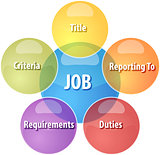 Job qualities business diagram illustration