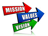 mission, values, vision in arrows