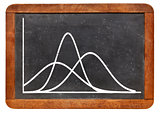 gaussian functions on blackboard