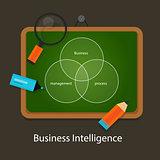 business intelligence concept management process