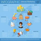 Internet Marketing Infographics