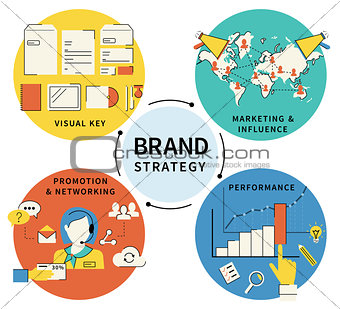 Brand strategy - four items