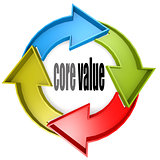 Core value color cycle sign