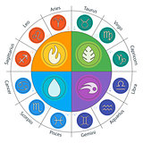 Zodiac signs and four elements in circle in flat style. Set of colorful icons. Vector illustration. Horoscopes infographics.