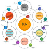Set of Astrologic Infographics - Solar system, Planets with constellations. Horoscope and zodiac set.