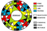 Astrology background with zodiac signs divided into elements, en