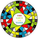 Astrology houses and signs of the zodiac divided into elements,