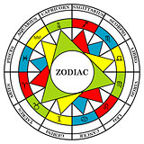 Astrology signs of the zodiac divided into elements