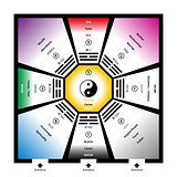 Feng Shui Bagua Trigrams With Elements