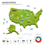 Energy industry and ecology of United States