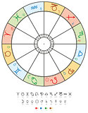 Astrology Zodiac with Signs, Houses, Planets and Elements