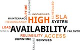 word cloud - high availability