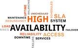 word cloud - high availability