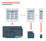 Responsive web design for across a wide range of devices from desktop computer monitors to mobile phones