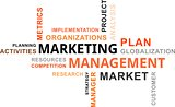 word cloud - marketing management