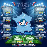 Cup EURO 2016 Stadium Guide