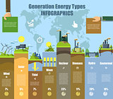 Energy types infographics. Solar , wind, hydro and bio fuel. vector illustration