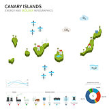 Energy industry and ecology of Canary Islands