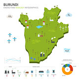 Energy industry and ecology of Burundi