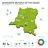 Energy industry and ecology of Democratic Republic Congo