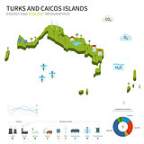 Energy industry, ecology of Turks and Caicos Islands