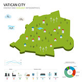 Energy industry and ecology of Vatican City