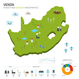 Energy industry and ecology of Venda