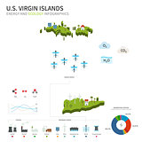 Energy industry and ecology of US Virgin Islands