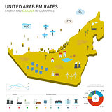 Energy industry and ecology of United Arab Emirates