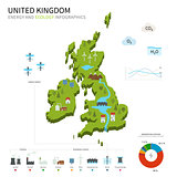 Energy industry and ecology of United Kingdom