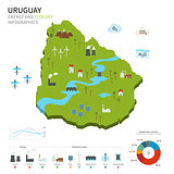 Energy industry and ecology of Uruguay