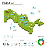Energy industry and ecology of Uzbekistan