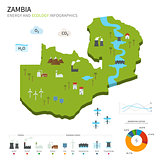 Energy industry and ecology of Zambia