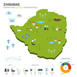 Energy industry and ecology of Zimbabwe