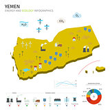 Energy industry and ecology of Yemen