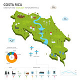 Energy industry and ecology of Costa Rica