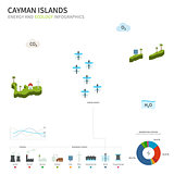 Energy industry and ecology of Cayman Islands