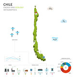Energy industry and ecology of Chile