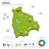 Energy industry and ecology of Bolivia