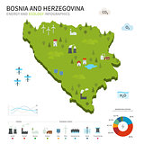 Energy industry, ecology of Bosnia and Herzegovina
