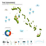 Energy industry and ecology of Bahamas